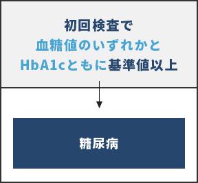 初回検査で血糖値のいずれかとHbA1cともに基準値以上の場合